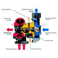 Инструкция по установке турбины